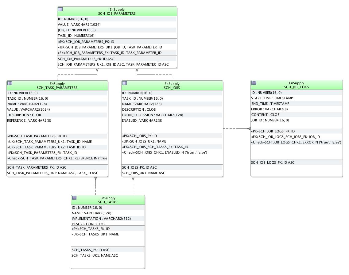 JPA Criteria Query or plain SQL – info michael-simons eu