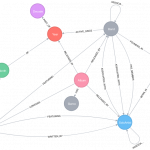 Modeling a domain with Spring Data Neo4j and OGM